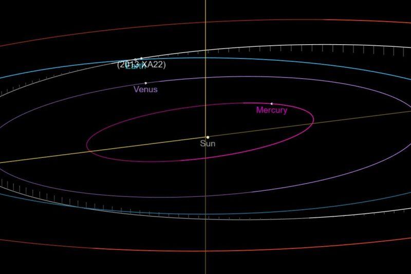 Trajektoria planetoidy (2013 XA22) w dniu 8 czerwca 2020 (ssd.jpl.nasa.gov)
