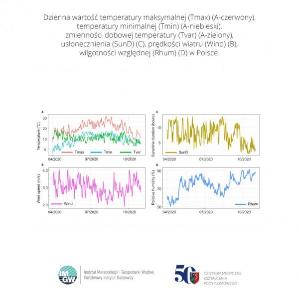 Zmienność parametrów meteorologicznych w Polsce w 2020 roku (IMGW-PIB i CMKP)